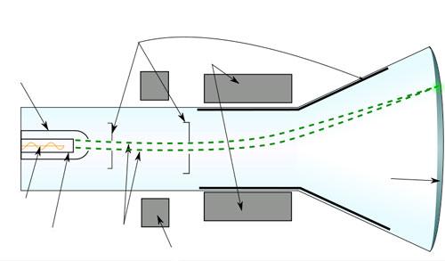 Схема одного из видов ЭЛТ