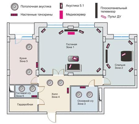 Стандартная схема инсталляции мультирума вквартире
