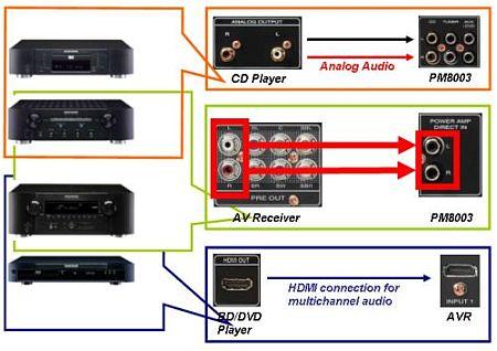 Режим Power Amp Direct