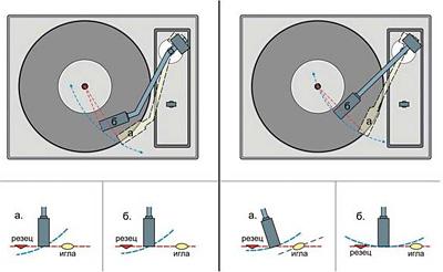Тонармы изогнутой формы применяются для минимизации угловых искажений, обусловленных разными углами захода иглы в звуковую дорожку и резца при записи