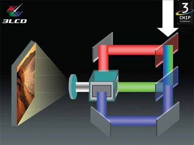 Изображение в 3LCD и LCOS-проекторах, а также трехматричных DLP-проекторах формируется тремя жидкокристаллическими матрицами, отвечающими за три базовых цвета RGB
