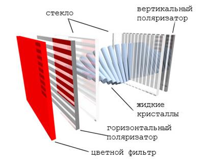 Схема субпикселя ЖК-матрицы
