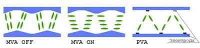 В матрицах VA типа в выключенном состоянии кристаллы перпендикулярны поверхности экрана