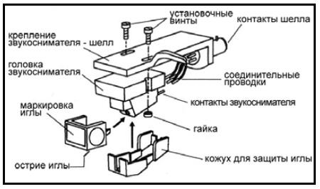 Установка головки звукоснимателя MP