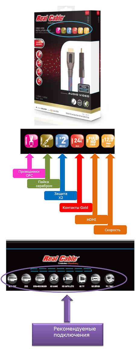 Новая классификация HDMI