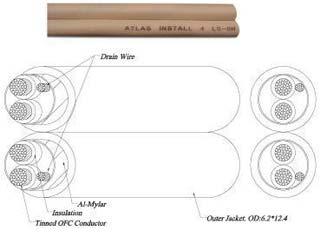 Фото товара Кабель акустич: Atlas Kevlar LSOH 4 (бухта 100м)