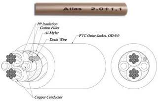 Фото товара Кабель акустич: Atlas 2+1.1 Bi-ware, в бухте 100 м