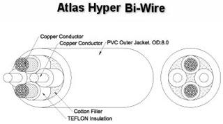 Фото товара Кабель акустич: Atlas Hyper Bi-wire, в бухте 50 м