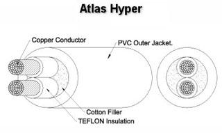 Фото товара Кабель акустич: Atlas Hyper 1,5, в бухте 50 м