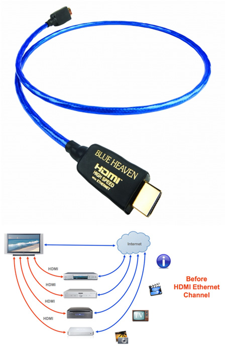 Кабель HDMI:Nordost Blue Haven HDMI High Speed with Ethernet 2m